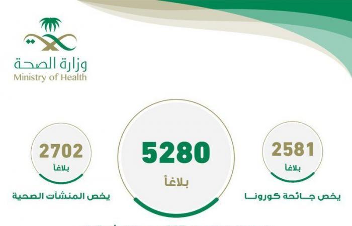 """مركز """"937"""" بصحة الشرقية يتلقى أكثر من 5280 بلاغاً خلال 3 أشهر"""