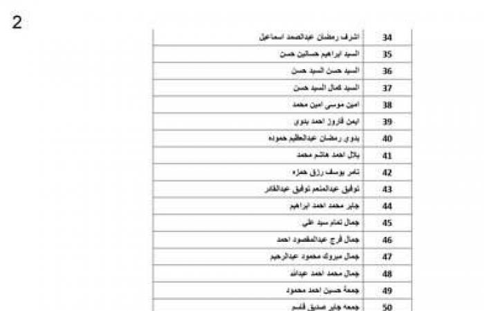 بالأسماء.. القوى العاملة: تحويل 2.3 مليون جنيه مستحقات العمالة المغادرة للأردن