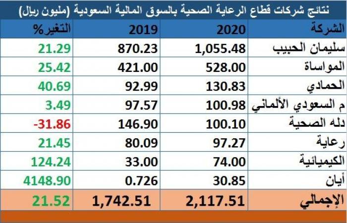 """""""سليمان الحبيب"""" تتصدر قطاع الرعاية الصحية السعودي مستحوذة على 50% من أرباح 2020"""
