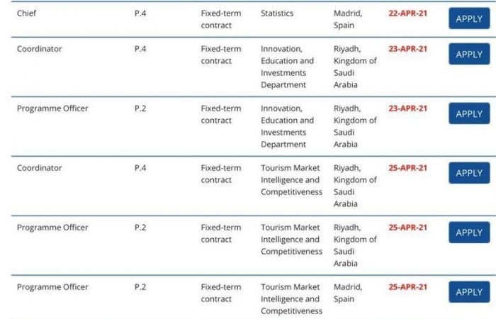 18 وظيفة شاغرة بالسياحة العالمية بالرياض.. هذه المزايا وموعد التقديم