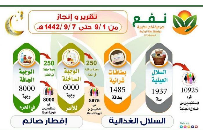 """""""نفع"""" توزع 3422 سلة غذائية على مستفيديها في الأسبوع الأول من رمضان"""