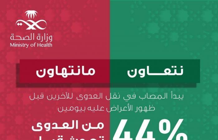 """""""الصحة"""":العدوى تنتقل في 44%من الحالات قبل ظهور الأعراض"""