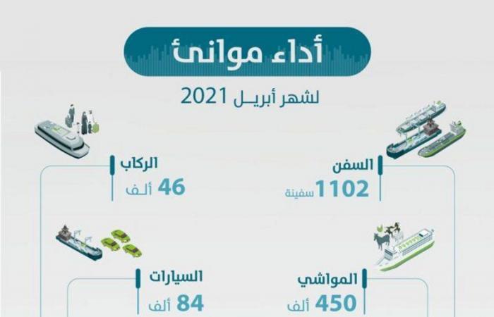 """""""موانئ السعودية"""" تسجل نموًا لافتًا في أحجام المناولة بأكثر من 8 % خلال إبريل"""