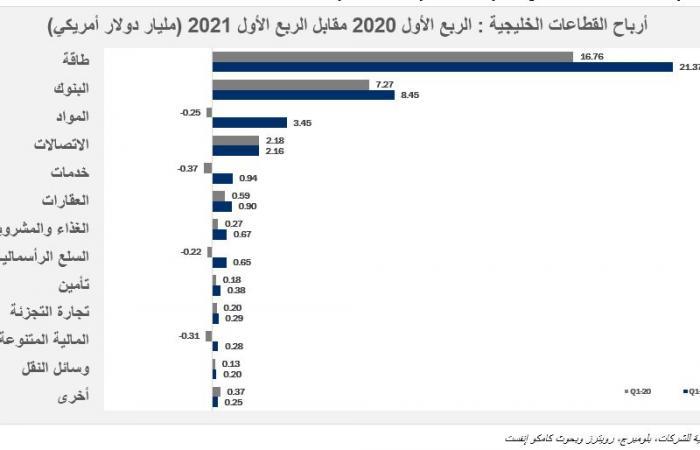 """""""الطاقة"""" يتصدر القطاعات الأكبر ربحية بأسواق الخليج بدعم أرامكو السعودية"""