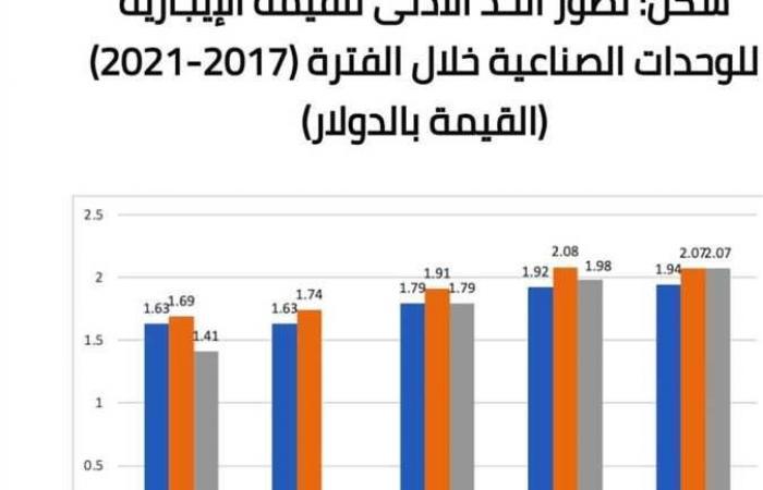 الركود يضرب سوق العقارات فى الإسكندرية