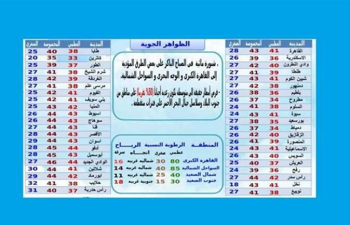 طقس شديد الحرارة يسود شمال سيناء