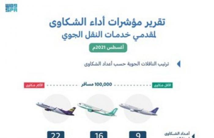 """378 شكوى في أغسطس و""""السعودية"""" الأقل.. تعرّف على تصنيف مقدمي خدمات النقل الجوي"""