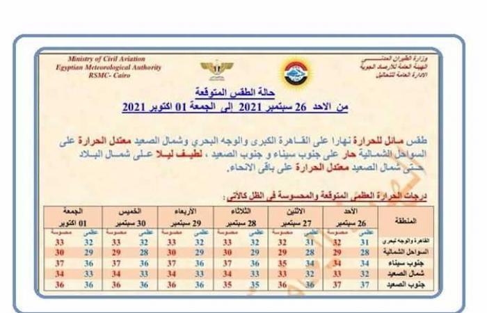 طقس لطيف الحرارة على شمال سيناء