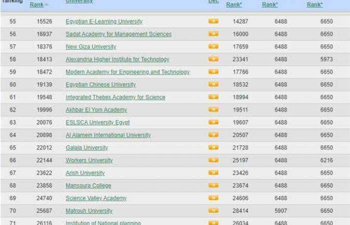 جامعة الإسكندرية: نشرنا 64 بحثا جديدا على «Scopus»