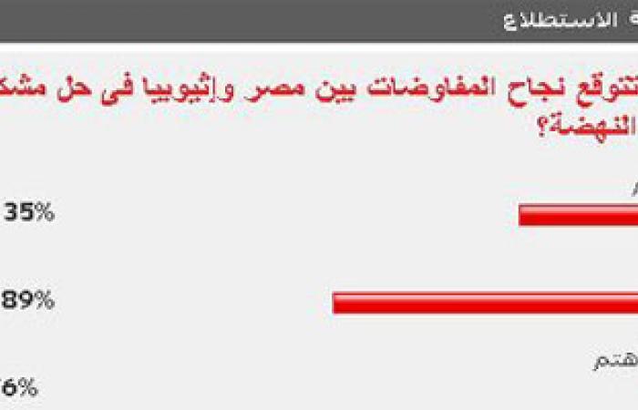 أغلبية القراء يتوقعون فشل المفاوضات بين مصر وإثيوبيا لحل مشكلة السد