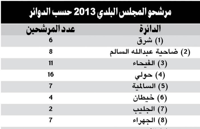 70 مرشحاً لانتخابات المجلس البلدي