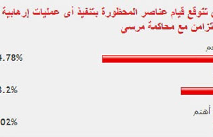 غالبية القراء يتوقعون لجوء الإخوان للإرهاب بالتزامن مع محاكمة مرسى