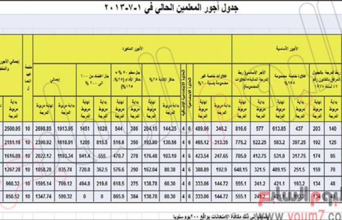 شكوى لاختلاف جدول أجور معلمى الإسكندرية لدرجات الكادر