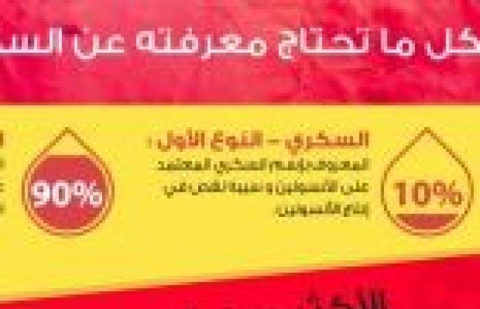 """""""إنفوجرافيك عربي """" لمرض السكر يكشف تصدر السعودية قائمة الدول العربية في الإصابة بالمرض"""