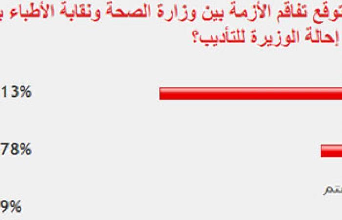 77% من قراء اليوم السابع توقعوا تفاقم الأزمة بين نقابة الأطباء ووزيرة الصحة بعد إحالتها للتأديب