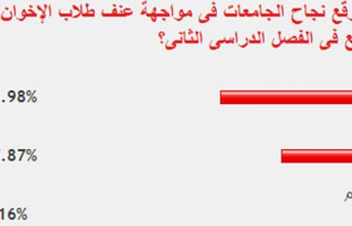 60% من القراء يتوقعون نجاح الجامعات فى مواجهة عنف طلاب الإخوان