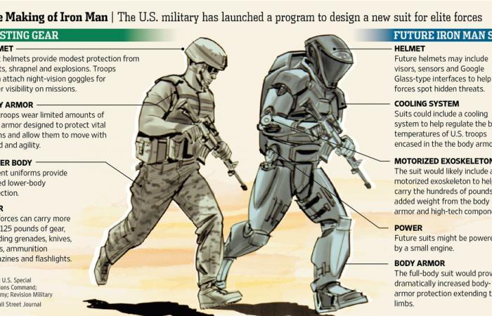 الجيش الأمريكي يستعين بـ«هوليوود» في تصنيع «Iron Man»