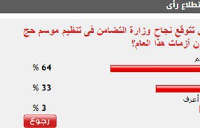 64% من القراء يتوقعون نجاح وزارة التضامن فى تنظيم موسم الحج هذا العام