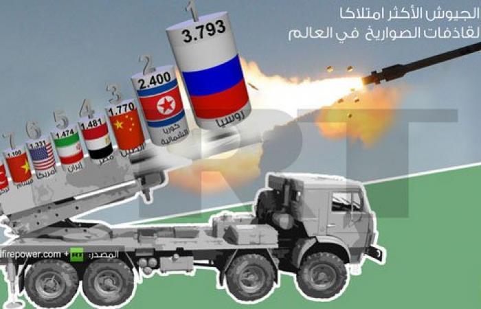 تعرف على السلاح الذى تحتل به مصر المركز الـ4 عالميًا متقدمة على أمريكا