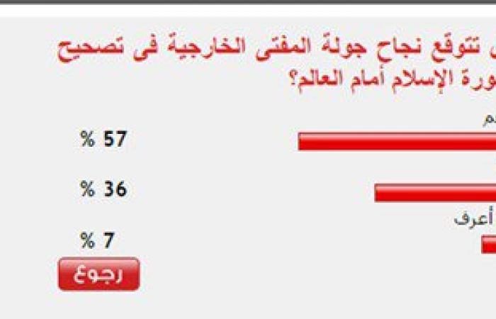 57% من القراء يتوقعون نجاح جولة المفتى الخارجية فى تصحيح صورة الإسلام