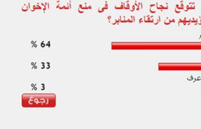 64%من القراء يتوقعون نجاح الأوقاف فى منع أئمة الإخوان من ارتقاء المنابر