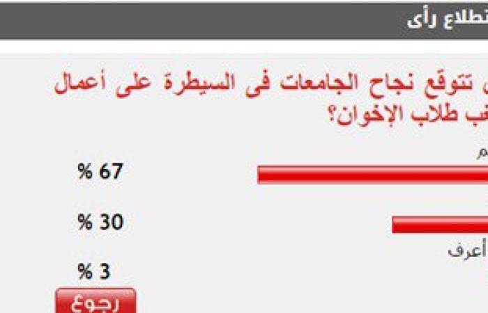67%من القراء يتوقعون نجاح الجامعات فى السيطرة على شغب طلاب الإخوان