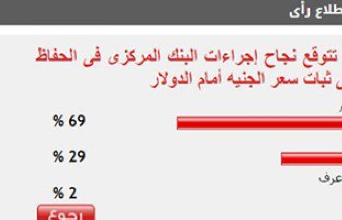69%من القراء يتوقعون نجاح البنك المركزى فى الحفاظ على ثبات سعر الجنيه