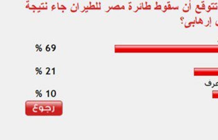 69 % من القراء يتوقعون سقوط طائرة مصر للطيران جاء نتيجة عمل إرهابى