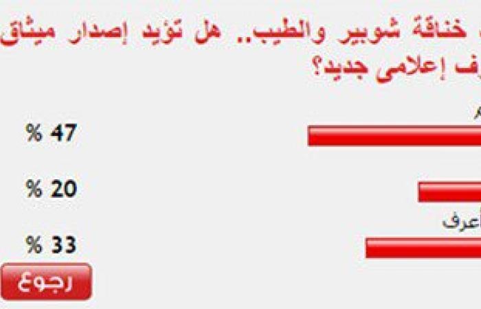 47 % من القراء يؤيدون إصدار ميثاق شرف إعلامى جديد بعد خناقة شوبير والطيب