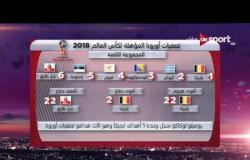 تصفيات أوروبا روسيا2018: إحصائيات المجموعة السابعة والثامنة والتاسعة في تصفيات أوروبا
