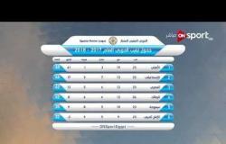 ستاد مصر - ترتيب فرق الدوري المصري الممتاز حتى الخميس 15 فبراير 2018
