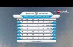 ستاد مصر - جدول ترتيب فرق الدورى المصرى وترتيب الهدافين حتى الأسبوع الـ 29