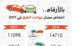 بالأرقام.. انخفاض معدل حوادث الطرق في 2017