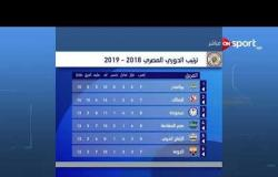 ترتيب الدوري المصري 2018- 2019 - الأحد 23 سبتمبر 2018