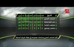 أرقام المنتخب المصري ومنتخبات مجموعته في بطولات إفريقيا السابقة