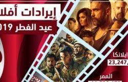 إنفوجراف.. إيرادات أفلام عيد الفطر.. كازابلانكا فى الصدارة
