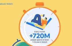 فيسبوك تعلن عن 720 مليون مشاهد لفيديوهات Watch شهريًا