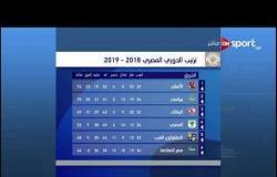 ترتيب الدوري المصري بعد تعادل الجونة والزمالك