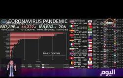 """اليوم - أكثر من 44 ألف وفاة """"كورونا"""" يواصل اجتياح العالم"""
