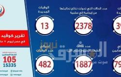 تسجيل 13 حالة وفاة بفيروس كورونا و393 حالة إيجابية جديدة
