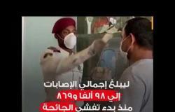 كورونا في السعودية ..كيف تصاعدت الإصابات بعد تخفيف الإجراءات؟