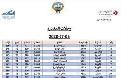 القوى العاملة: وصول 8 رحلات طيران تقل 1470 عاملا مصريا من العالقين بالكويت.. اليوم