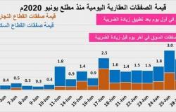 اقتصادي: ضريبة الـ 15% ستصحح مسار سوق العقار