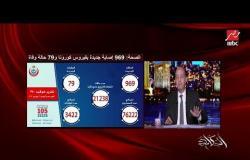 بالصور.. عمرو أديب يشرح الفرق بين كمية الفيروسات أثناء الحديث والكحة والعطس بكمامات وبدون كمامات