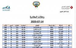 اليوم.. وصول 6 رحلات طيران تقل 990 عاملا مصريا من العالقين بالكويت
