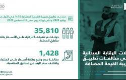 ضبط 1,428 مخالفة لمنشآت تجارية في المملكة