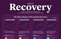 متى ينتعش الاقتصاد العالمي وماذا تعني سيناريوهات  L,U,W,V؟ هنا الإجابات