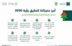 """""""التجارة"""": السعودية حققت قفزة كبيرة في المؤشرات الدولية لبيئة الأعمال والتنافسية"""