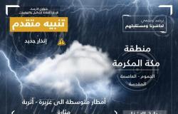 """5 مناطق في مرمى """"الأرصاد"""".. أمطارٌ غزيرة وأتربة مثارة ورياح نشطة"""