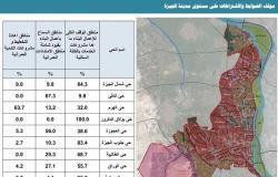 مشروع قرار: وقف كلي لأعمال البناء على 62.5% من مساحة الجيزة